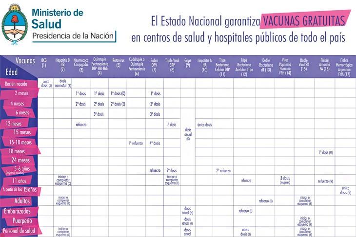 Calendario 2016 Argentina.Calendario De Vacunacion 2015 Vaita